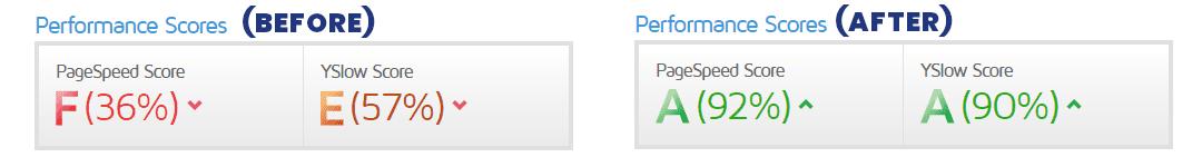 website-speed-test-alert-google-badge-of-shame